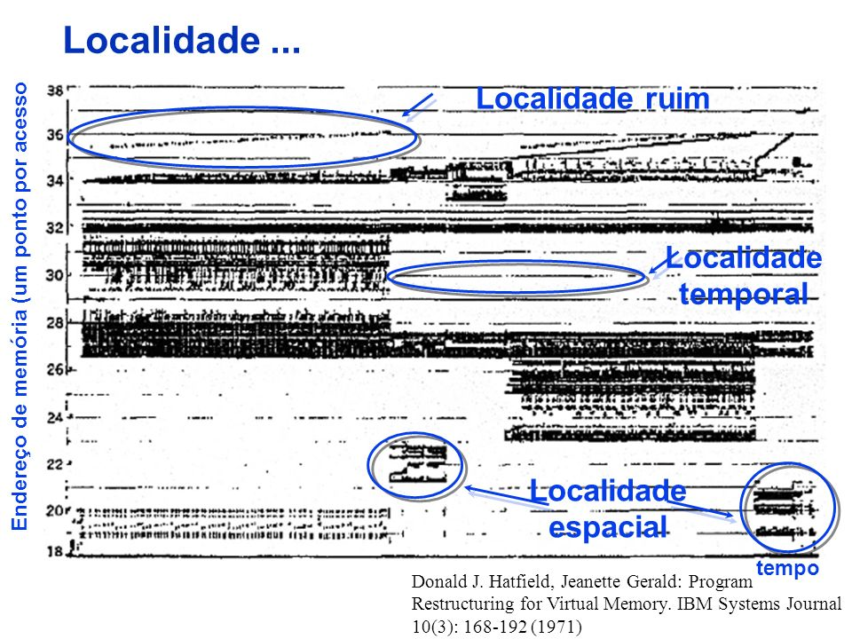 Localidade... Donald J. Hatfield, Jeanette Gerald: Program Restructuring for Virtual Memory.