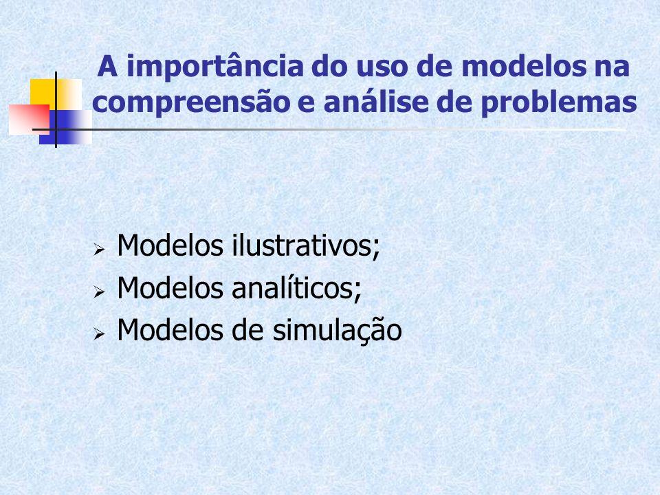 A importância do uso de modelos na compreensão e análise de problemas Modelos ilustrativos; Modelos analíticos; Modelos de simulação
