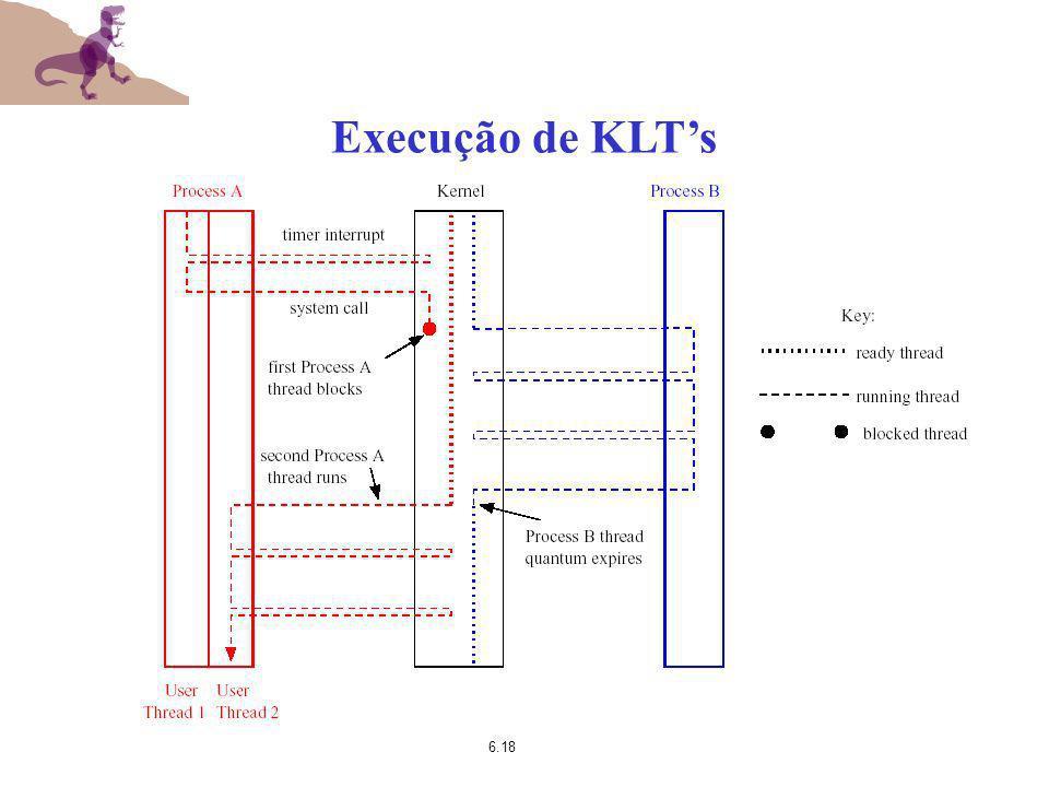 6.18 Execução de KLTs