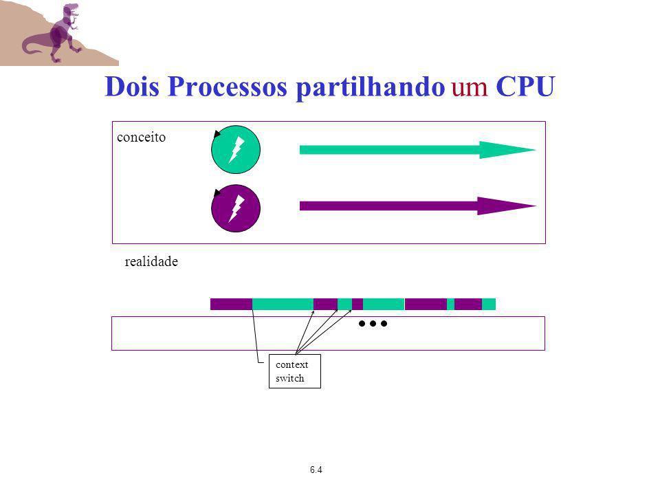 6.4 Dois Processos partilhando um CPU realidade conceito context switch
