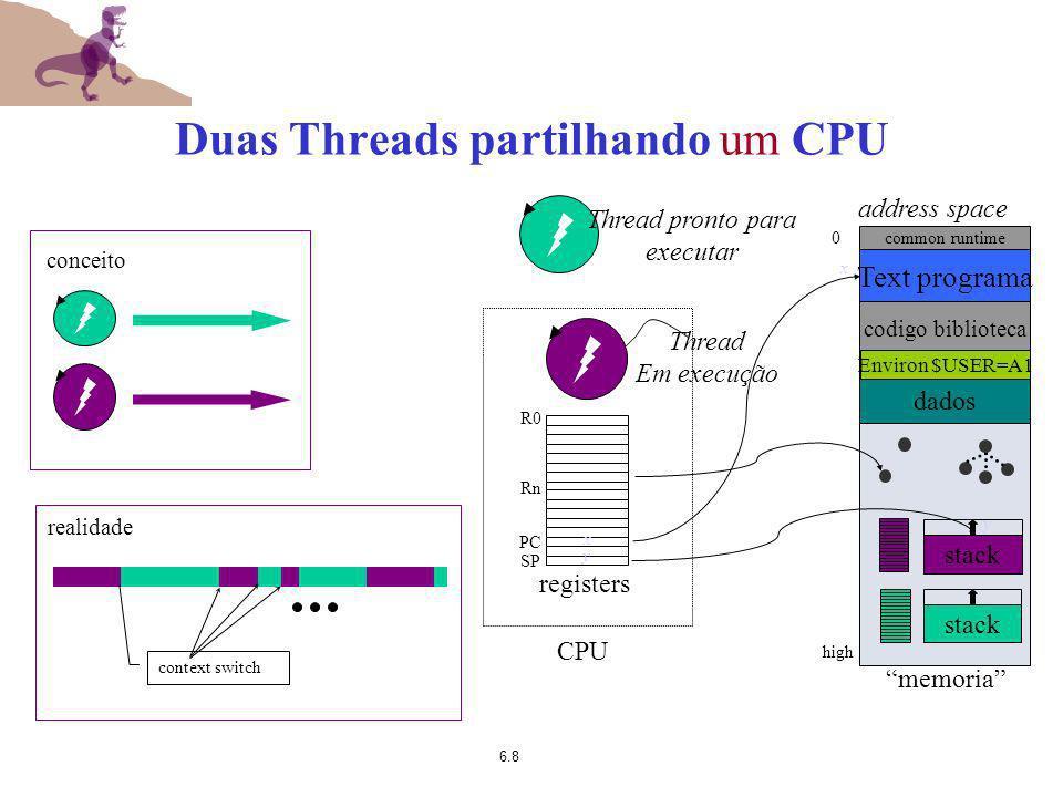 6.8 Duas Threads partilhando um CPU realidade conceito context switch 0 high codigo biblioteca dados registers CPU R0 Rn PC memoria x x Text programa