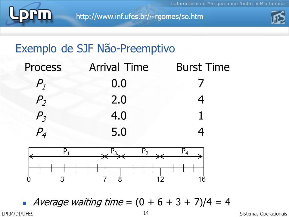 http://www.inf.ufes.br/~rgomes/so.htm Sistemas Operacionais LPRM/DI/UFES 14 Exemplo de SJF Não-Preemptivo Process Arrival Time Burst Time P 1 0.07 P 2 2.04 P 3 4.01 P 4 5.04 73160812 Average waiting time = (0 + 6 + 3 + 7)/4 = 4 P1P1 P3P3 P2P2 P4P4