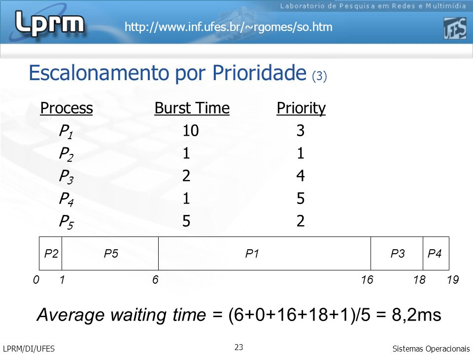 http://www.inf.ufes.br/~rgomes/so.htm Sistemas Operacionais LPRM/DI/UFES 24 Escalonamento por Prioridade (3) Process Burst TimePriority P 1background 10 P 2Interativo 1 P 3Interativo 2 P 4Interativo 1 P 5background 5 P2 P1 P5P3 P4 0 1 341419 Average waiting time = (4+0+1+3+14)/5 = 4,4ms 1000110001