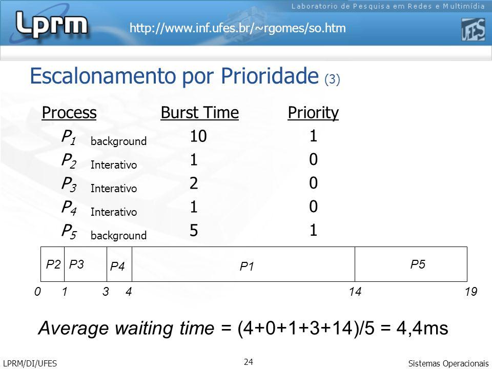 http://www.inf.ufes.br/~rgomes/so.htm Sistemas Operacionais LPRM/DI/UFES 24 Escalonamento por Prioridade (3) Process Burst TimePriority P 1background 10 P 2Interativo 1 P 3Interativo 2 P 4Interativo 1 P 5background 5 P2 P1 P5P3 P4 0 1 341419 Average waiting time = (4+0+1+3+14)/5 = 4,4ms 1000110001