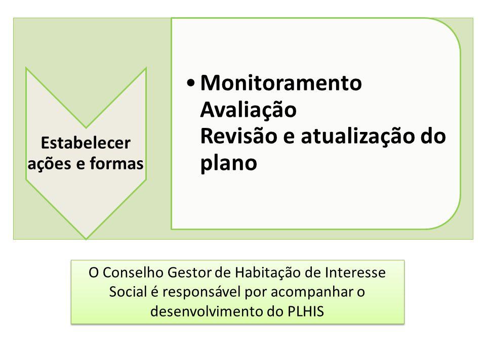 Estabelecer ações e formas Monitoramento Avaliação Revisão e atualização do plano O Conselho Gestor de Habitação de Interesse Social é responsável por
