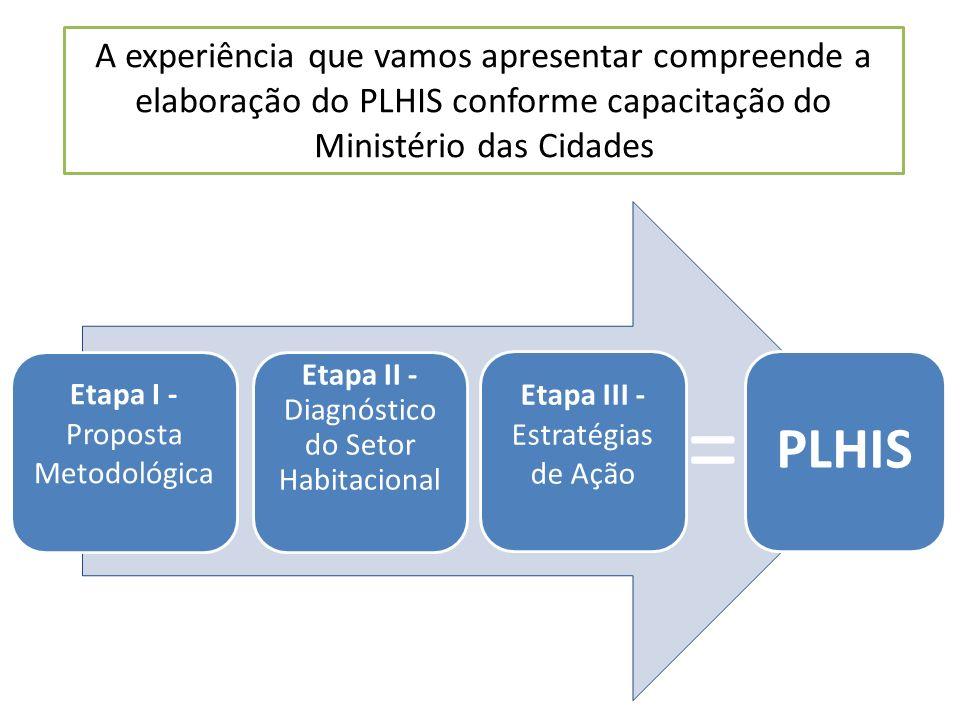 Etapa I - Proposta Metodológica Etapa II - Diagnóstico do Setor Habitacional Etapa III - Estratégias de Ação PLHIS A experiência que vamos apresentar