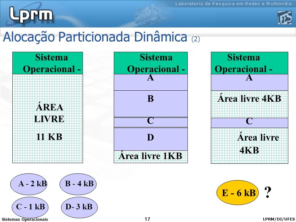 Sistemas Operacionais LPRM/DI/UFES 17 Alocação Particionada Dinâmica (2) A - 2 kBB - 4 kB C - 1 kBD- 3 kB Sistema Operacional - B A C D Área livre 1KB