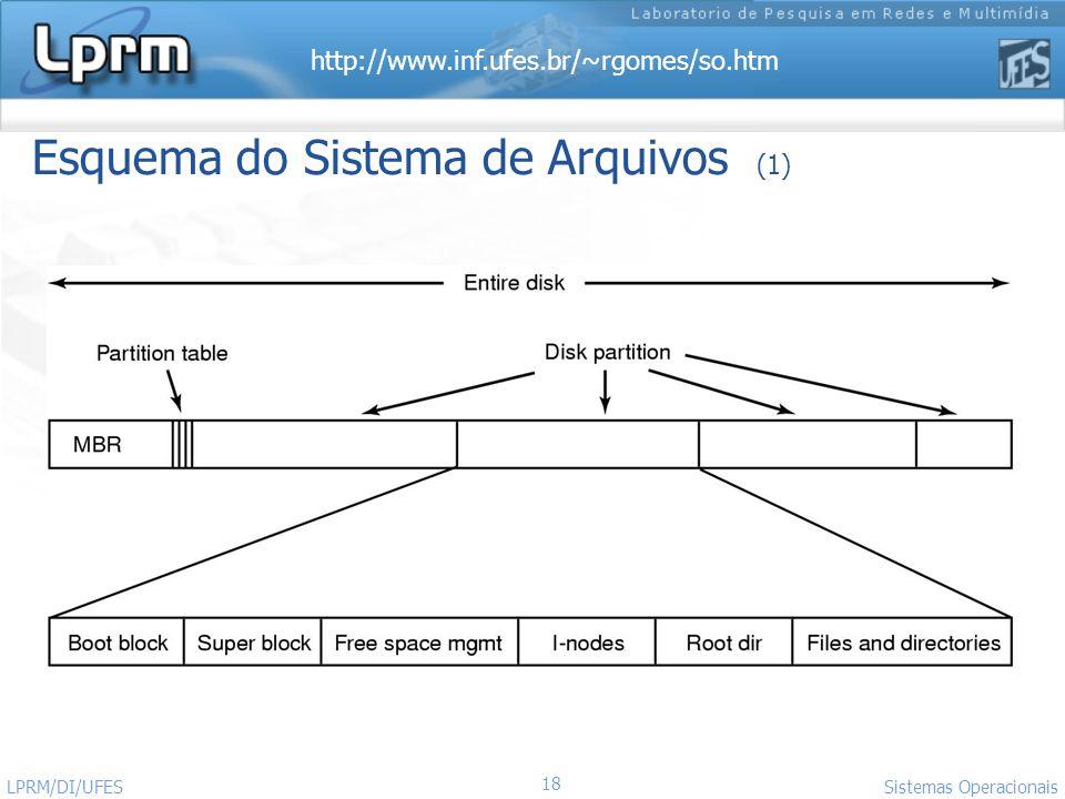 http://www.inf.ufes.br/~rgomes/so.htm 18 Sistemas Operacionais LPRM/DI/UFES Esquema do Sistema de Arquivos (1)
