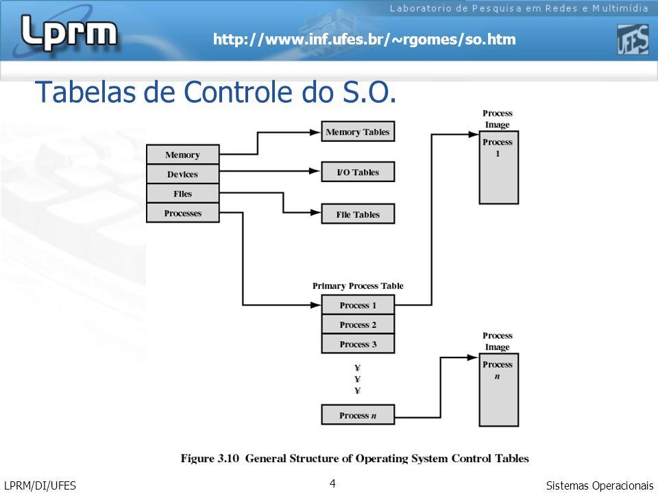 http://www.inf.ufes.br/~rgomes/so.htm Sistemas Operacionais LPRM/DI/UFES 4 Tabelas de Controle do S.O.