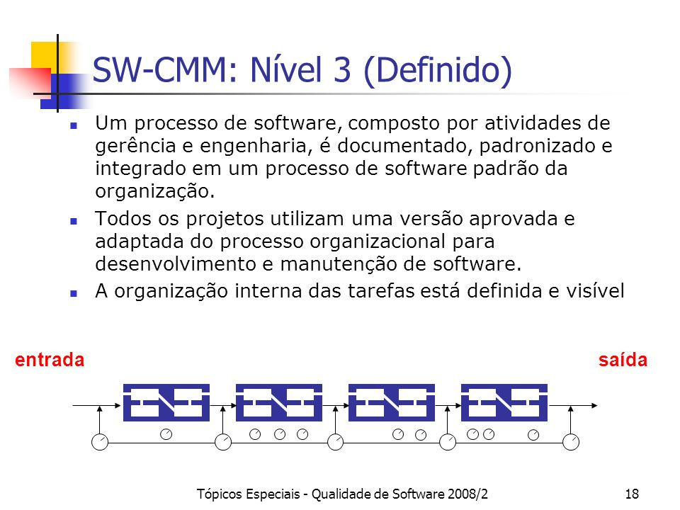 Tópicos Especiais - Qualidade de Software 2008/218 SW-CMM: Nível 3 (Definido) entradasaída Um processo de software, composto por atividades de gerênci