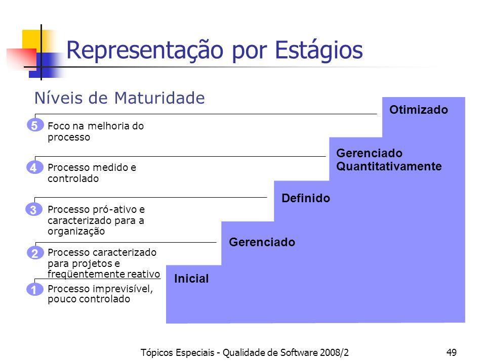 Tópicos Especiais - Qualidade de Software 2008/249 Processo imprevisível, pouco controlado Processo caracterizado para projetos e freqüentemente reati