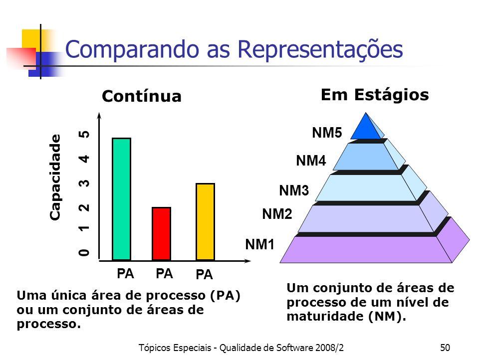 Tópicos Especiais - Qualidade de Software 2008/250 Comparando as Representações Em Estágios NM1 NM2 NM3 NM4 NM5 Um conjunto de áreas de processo de um