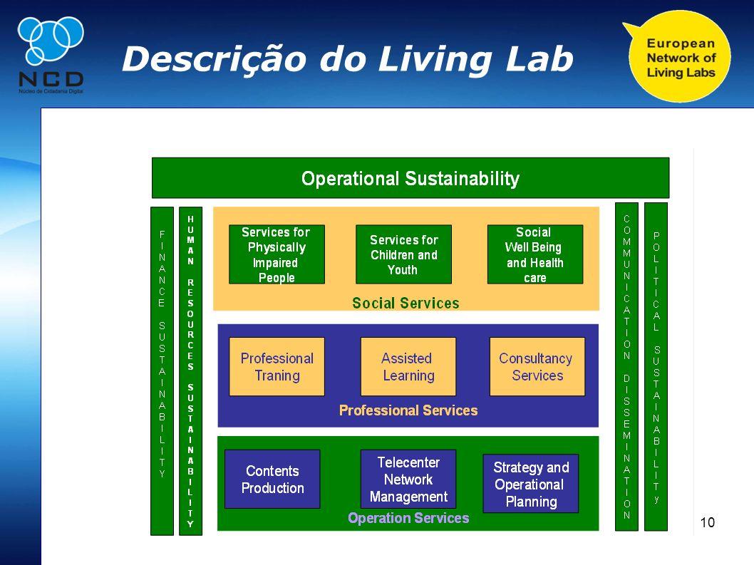 10 Descrição do Living Lab