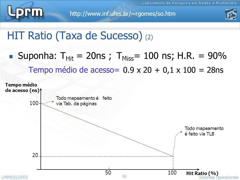 http://www.inf.ufes.br/~rgomes/so.htm 30 Sistemas Operacionais LPRM/DI/UFES HIT Ratio (Taxa de Sucesso) (2) Suponha: T Hit = 20ns ; T Miss = 100 ns; H