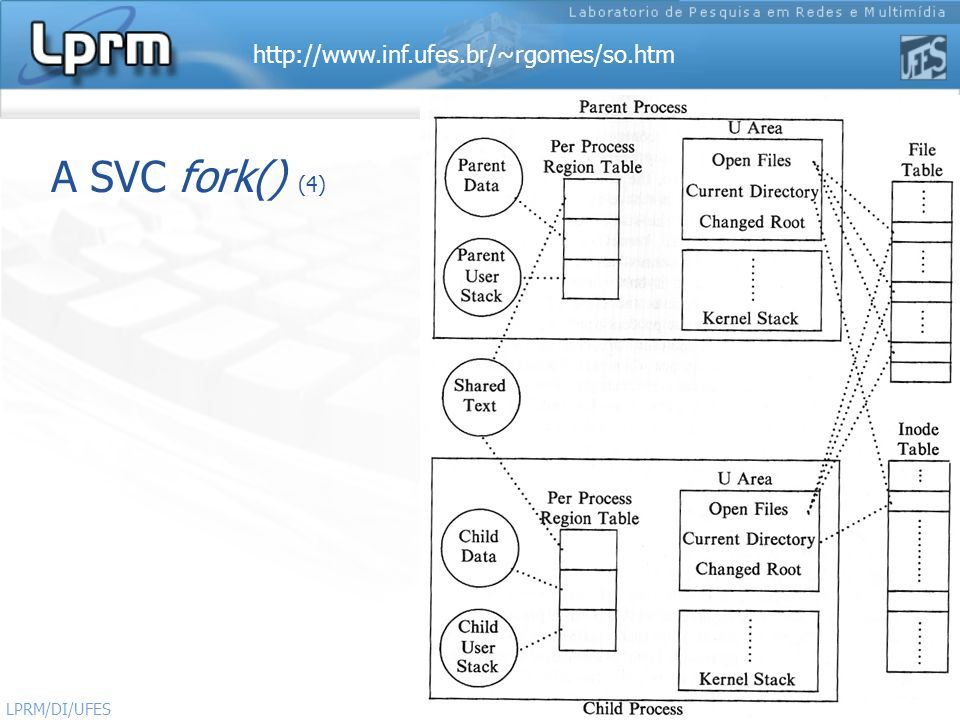 http://www.inf.ufes.br/~rgomes/so.htm Sistemas Operacionais LPRM/DI/UFES 10 A SVC fork() (4)