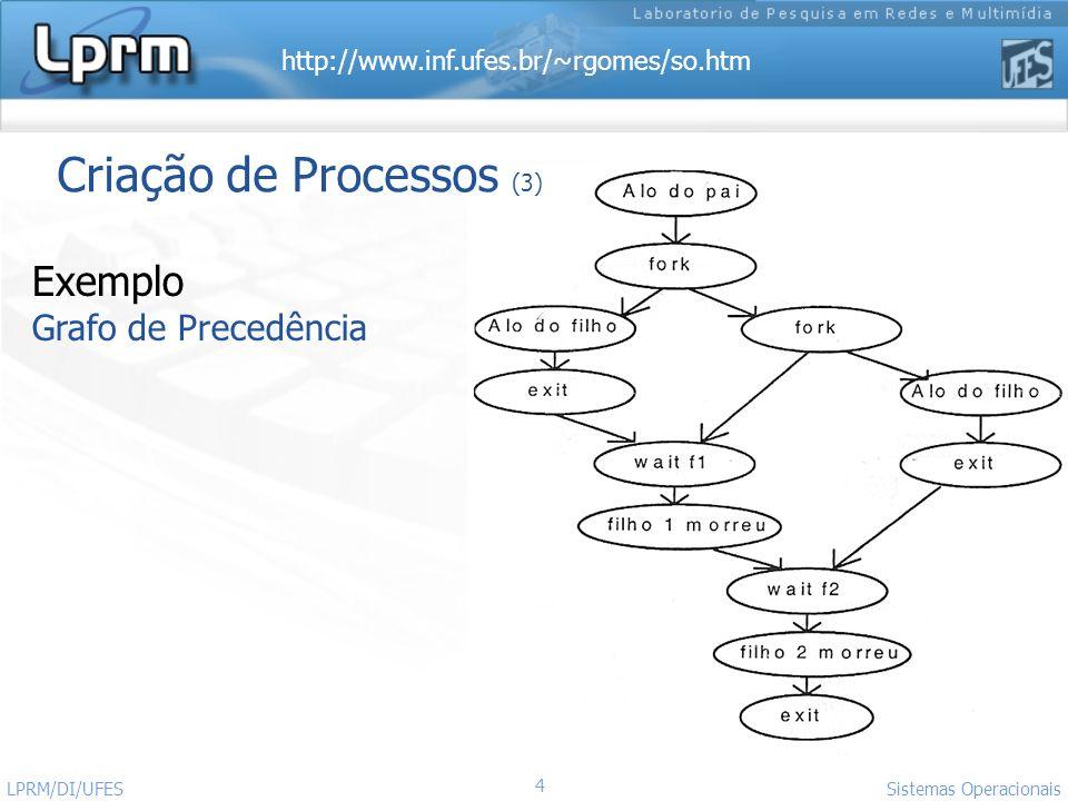http://www.inf.ufes.br/~rgomes/so.htm Sistemas Operacionais LPRM/DI/UFES 4 Exemplo Grafo de Precedência Criação de Processos (3)