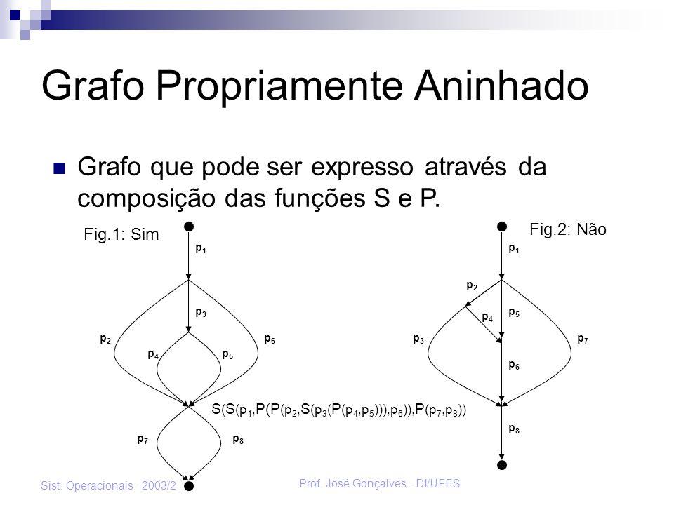 Prof. José Gonçalves - DI/UFES Sist. Operacionais - 2003/2 Grafo Propriamente Aninhado Grafo que pode ser expresso através da composição das funções S