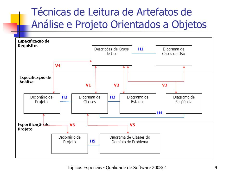 Tópicos Especiais - Qualidade de Software 2008/235 V5 – Diagrama de Classes: Análise x Design (Domínio do Problema) As classes da fase de análise devem estar mapeadas no correspondente diagrama de classes de design.