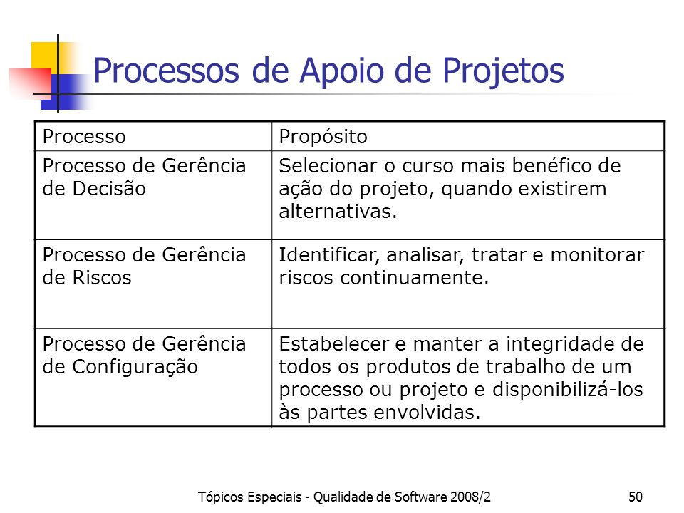 Tópicos Especiais - Qualidade de Software 2008/250 Processos de Apoio de Projetos ProcessoPropósito Processo de Gerência de Decisão Selecionar o curso