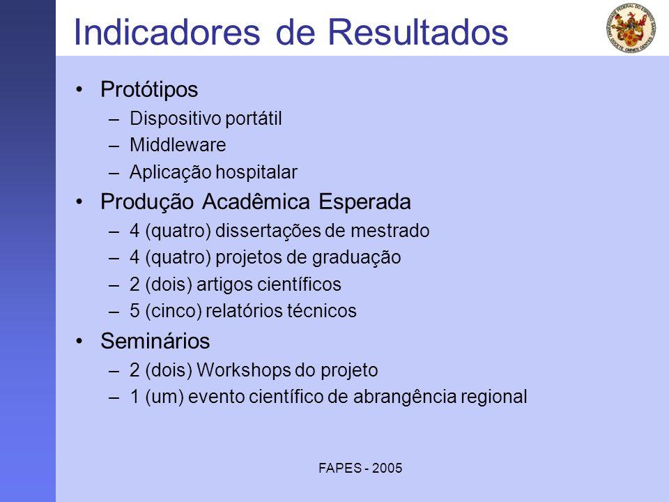 FAPES - 2005 Indicadores de Resultados Protótipos –Dispositivo portátil –Middleware –Aplicação hospitalar Produção Acadêmica Esperada –4 (quatro) diss