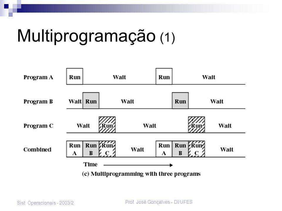 Prof. José Gonçalves - DI/UFES Sist. Operacionais - 2003/2 Multiprogramação (1)