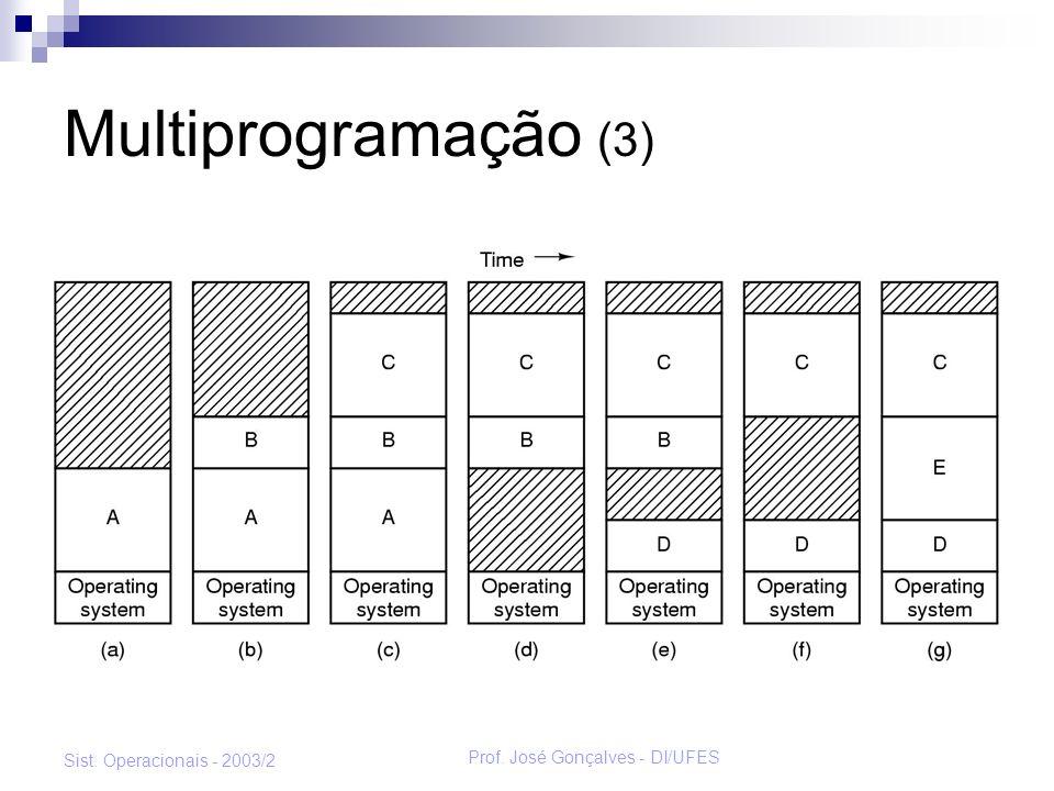 Prof. José Gonçalves - DI/UFES Sist. Operacionais - 2003/2 Multiprogramação (3)