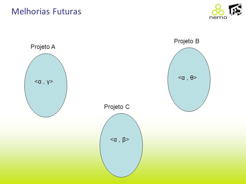 Melhorias Futuras Projeto A Projeto B Projeto C