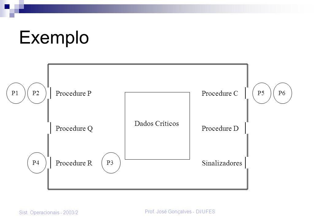 Prof. José Gonçalves - DI/UFES Sist. Operacionais - 2003/2 Exemplo P5P6P1P2 P4P3 Procedure P Procedure Q Procedure R Procedure C Procedure D Sinalizad