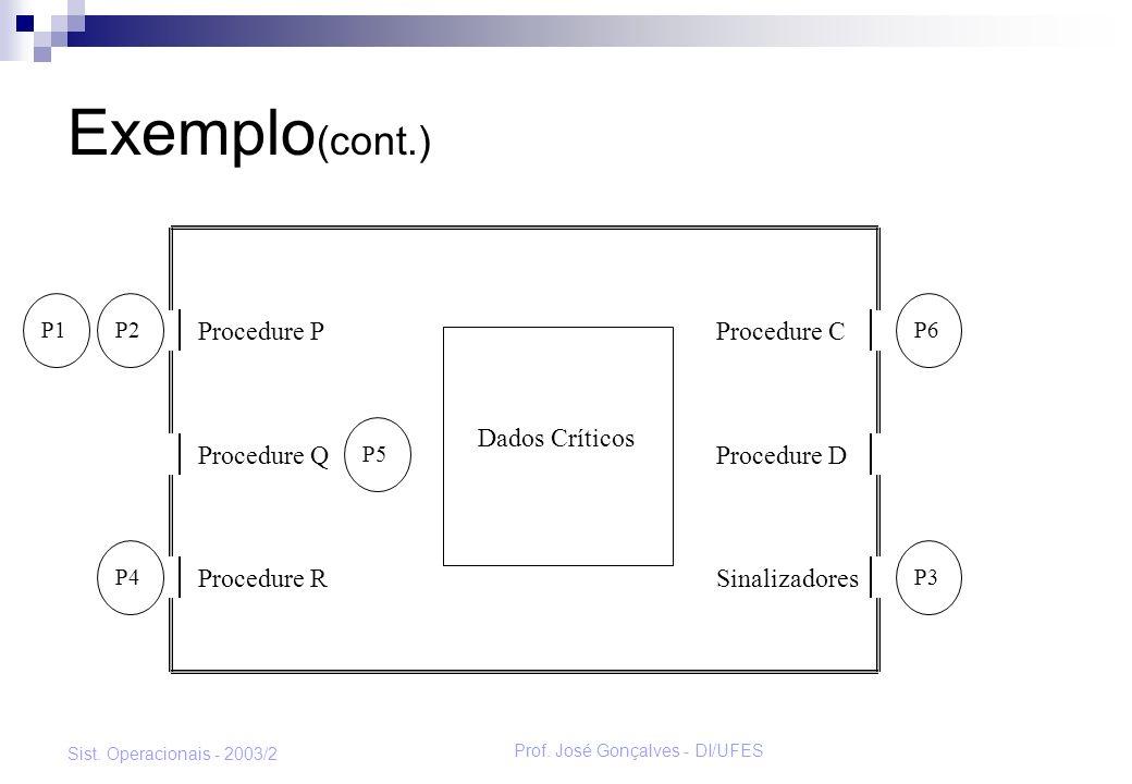 Prof. José Gonçalves - DI/UFES Sist. Operacionais - 2003/2 Exemplo (cont.) P6P1P2 P4P3 Procedure P Procedure Q Procedure R Procedure C Procedure D Sin
