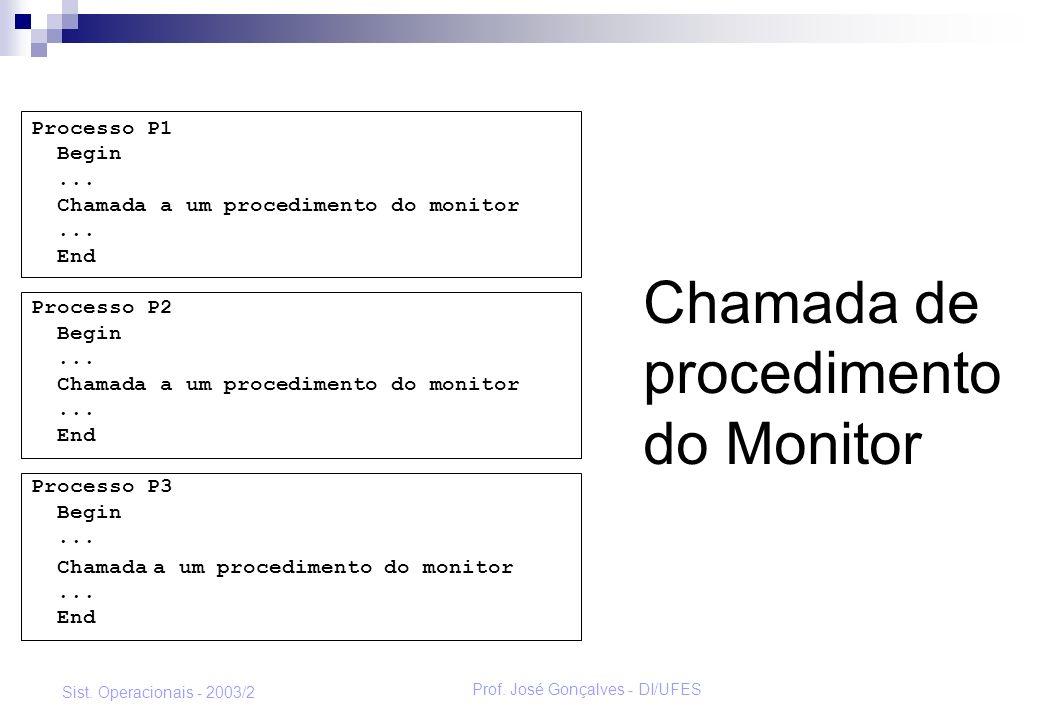 Prof. José Gonçalves - DI/UFES Sist. Operacionais - 2003/2 Chamada de procedimento do Monitor Processo P1 Begin... Chamada a um procedimento do monito