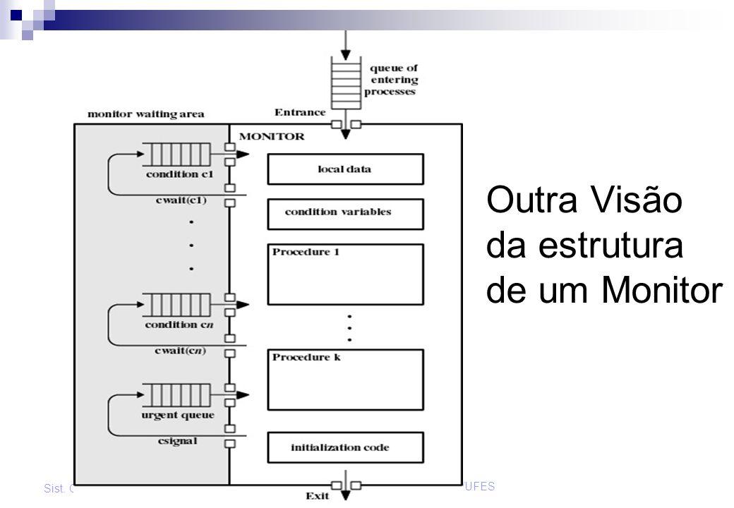 Prof. José Gonçalves - DI/UFES Sist. Operacionais - 2003/2 Outra Visão da estrutura de um Monitor