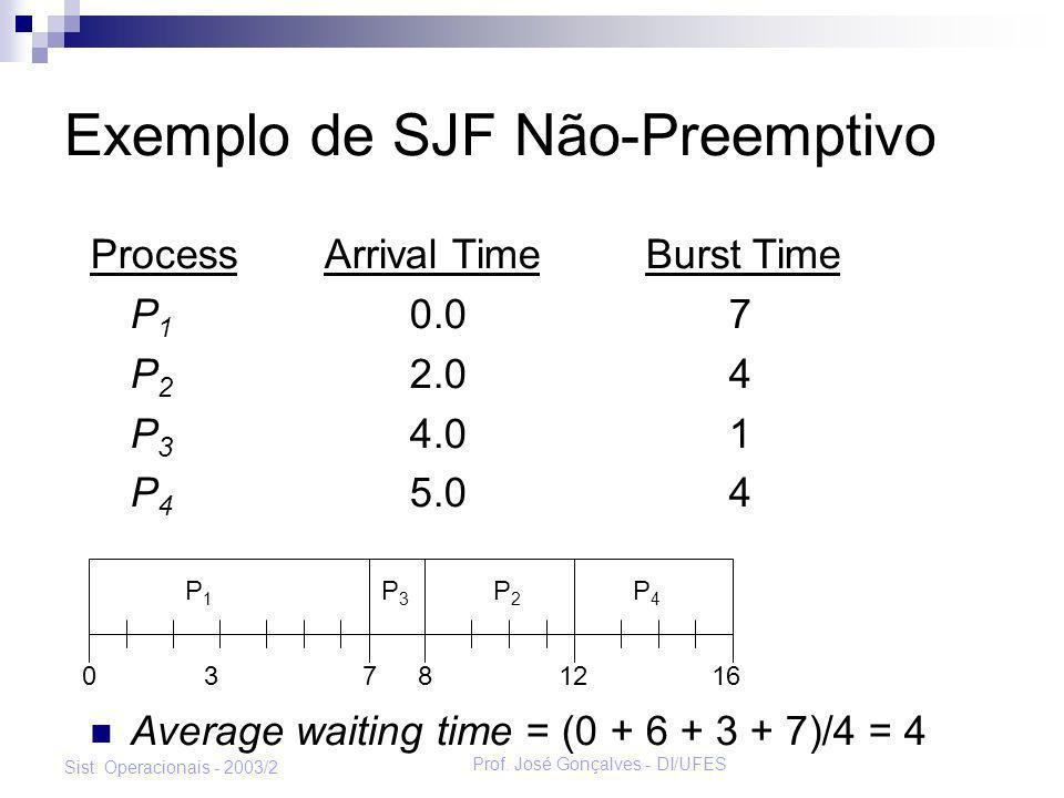 Prof. José Gonçalves - DI/UFES Sist. Operacionais - 2003/2 Exemplo de SJF Não-Preemptivo Process Arrival Time Burst Time P 1 0.07 P 2 2.04 P 3 4.01 P
