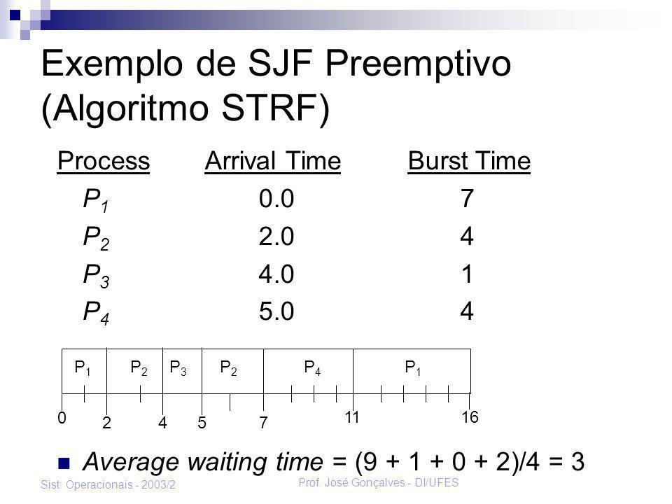 Prof. José Gonçalves - DI/UFES Sist. Operacionais - 2003/2 Exemplo de SJF Preemptivo (Algoritmo STRF) Process Arrival Time Burst Time P 1 0.07 P 2 2.0