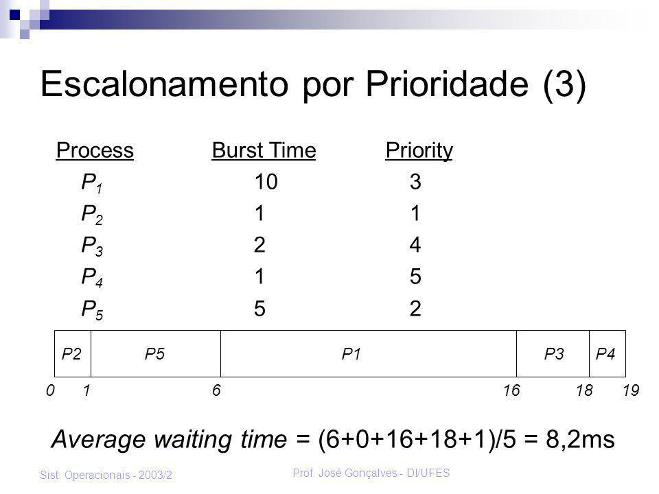 Prof. José Gonçalves - DI/UFES Sist. Operacionais - 2003/2 Escalonamento por Prioridade (3) Process Burst TimePriority P 1 10 3 P 2 1 1 P 3 2 4 P 4 1