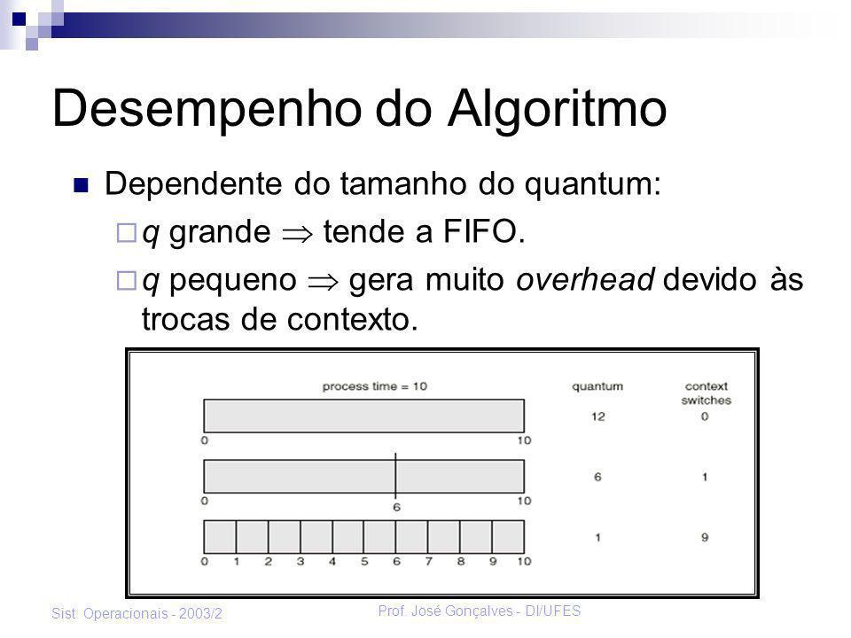 Prof. José Gonçalves - DI/UFES Sist. Operacionais - 2003/2 Desempenho do Algoritmo Dependente do tamanho do quantum: q grande tende a FIFO. q pequeno