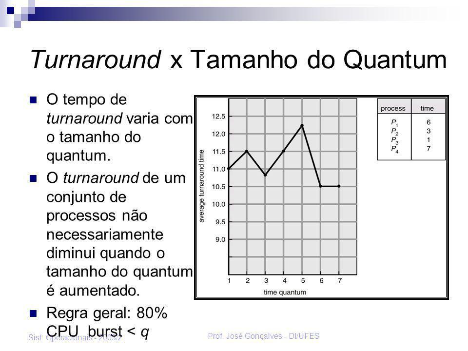 Prof. José Gonçalves - DI/UFES Sist. Operacionais - 2003/2 Turnaround x Tamanho do Quantum O tempo de turnaround varia com o tamanho do quantum. O tur