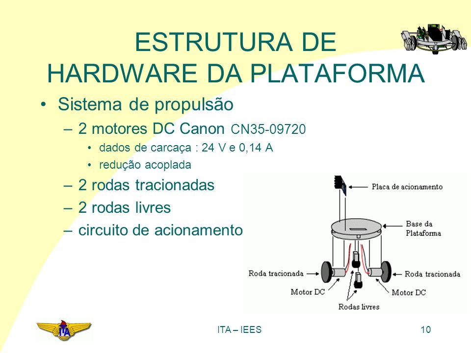 ITA – IEES10 ESTRUTURA DE HARDWARE DA PLATAFORMA Sistema de propulsão –2 motores DC Canon CN35-09720 dados de carcaça : 24 V e 0,14 A redução acoplada