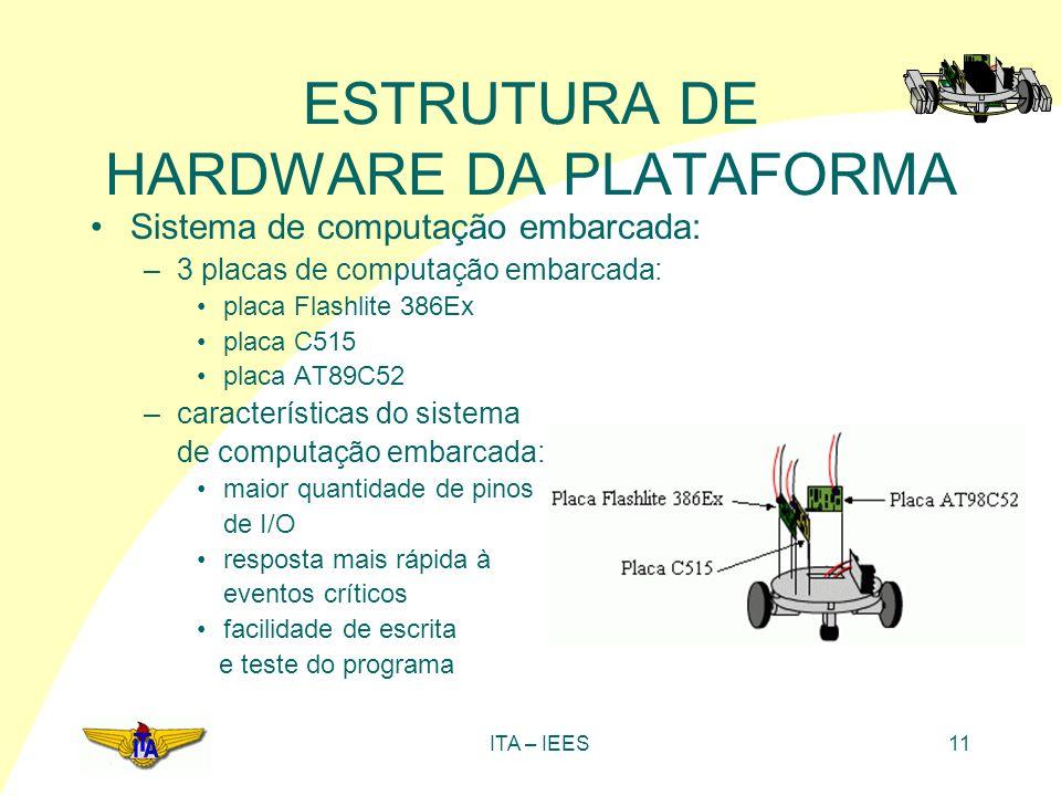 ITA – IEES11 ESTRUTURA DE HARDWARE DA PLATAFORMA Sistema de computação embarcada: –3 placas de computação embarcada: placa Flashlite 386Ex placa C515