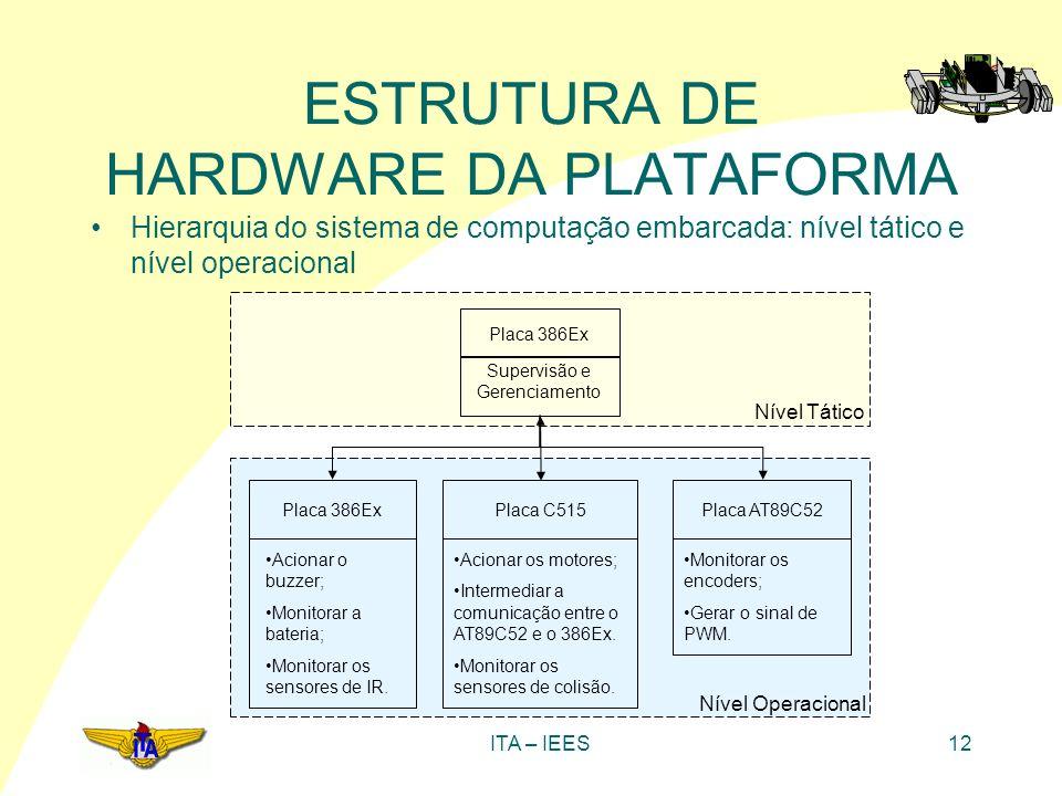 ITA – IEES12 ESTRUTURA DE HARDWARE DA PLATAFORMA Hierarquia do sistema de computação embarcada: nível tático e nível operacional Placa 386Ex Placa C51