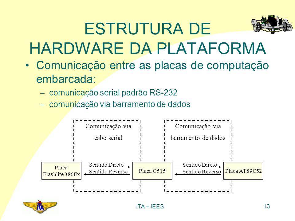 ITA – IEES13 ESTRUTURA DE HARDWARE DA PLATAFORMA Comunicação entre as placas de computação embarcada: –comunicação serial padrão RS-232 –comunicação v