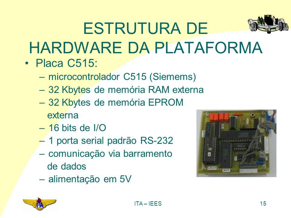ITA – IEES15 ESTRUTURA DE HARDWARE DA PLATAFORMA Placa C515: –microcontrolador C515 (Siemems) –32 Kbytes de memória RAM externa –32 Kbytes de memória