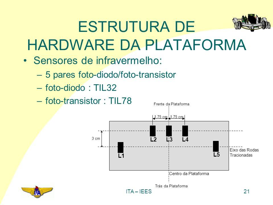ITA – IEES21 ESTRUTURA DE HARDWARE DA PLATAFORMA Sensores de infravermelho: –5 pares foto-diodo/foto-transistor –foto-diodo : TIL32 –foto-transistor :