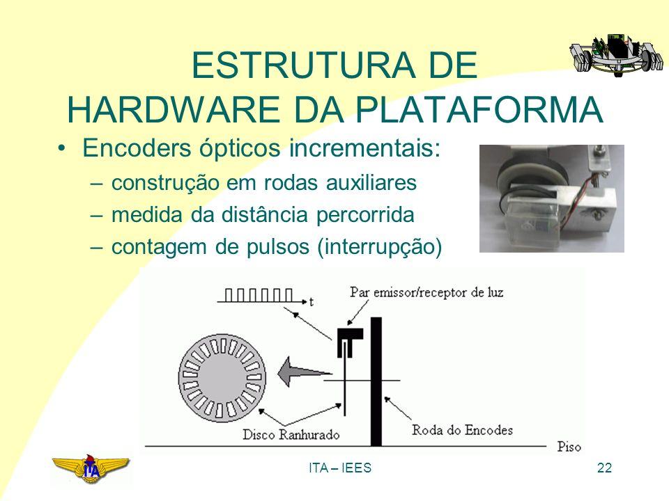 ITA – IEES22 ESTRUTURA DE HARDWARE DA PLATAFORMA Encoders ópticos incrementais: –construção em rodas auxiliares –medida da distância percorrida –conta