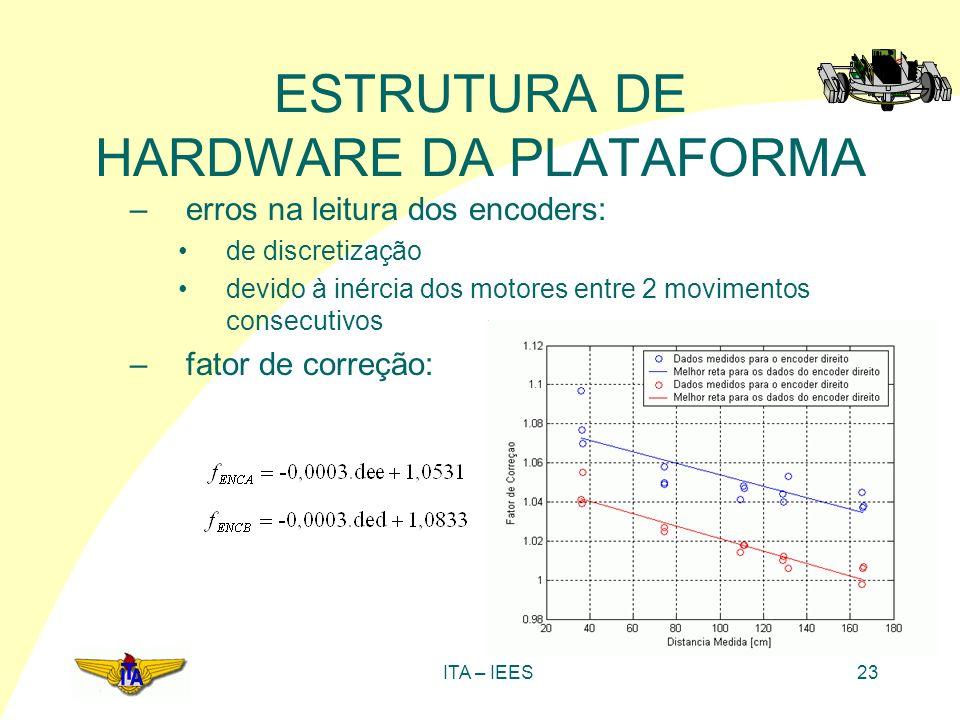 ITA – IEES23 ESTRUTURA DE HARDWARE DA PLATAFORMA –erros na leitura dos encoders: de discretização devido à inércia dos motores entre 2 movimentos cons