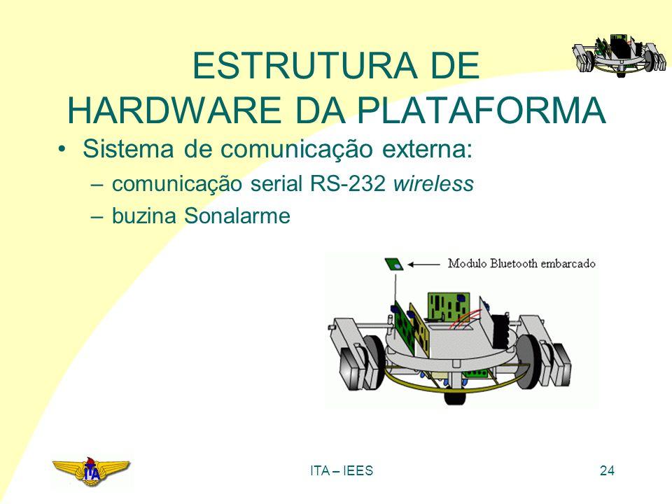 ITA – IEES24 ESTRUTURA DE HARDWARE DA PLATAFORMA Sistema de comunicação externa: –comunicação serial RS-232 wireless –buzina Sonalarme
