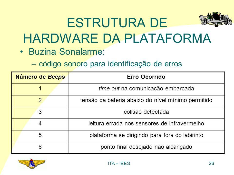 ITA – IEES26 ESTRUTURA DE HARDWARE DA PLATAFORMA Buzina Sonalarme: –código sonoro para identificação de erros Número de BeepsErro Ocorrido 1time out n