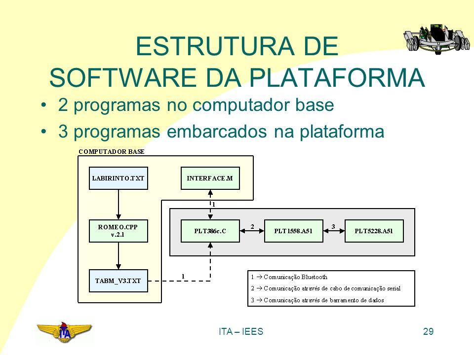 ITA – IEES29 ESTRUTURA DE SOFTWARE DA PLATAFORMA 2 programas no computador base 3 programas embarcados na plataforma