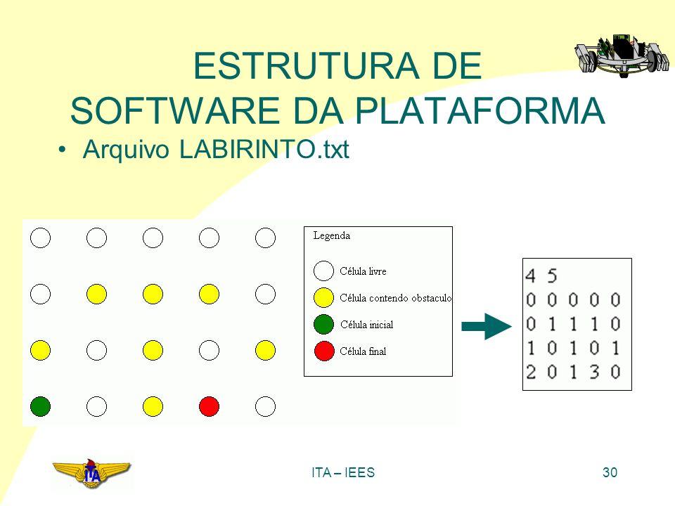 ITA – IEES30 ESTRUTURA DE SOFTWARE DA PLATAFORMA Arquivo LABIRINTO.txt