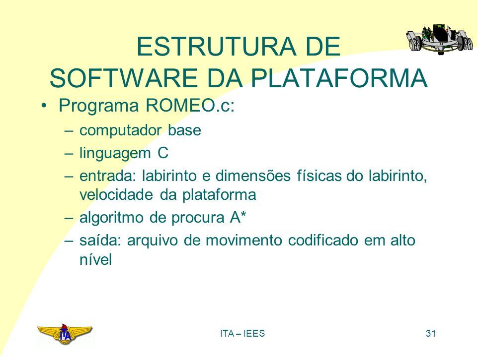 ITA – IEES31 ESTRUTURA DE SOFTWARE DA PLATAFORMA Programa ROMEO.c: –computador base –linguagem C –entrada: labirinto e dimensões físicas do labirinto,