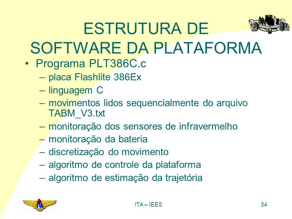ITA – IEES34 ESTRUTURA DE SOFTWARE DA PLATAFORMA Programa PLT386C.c –placa Flashlite 386Ex –linguagem C –movimentos lidos sequencialmente do arquivo T